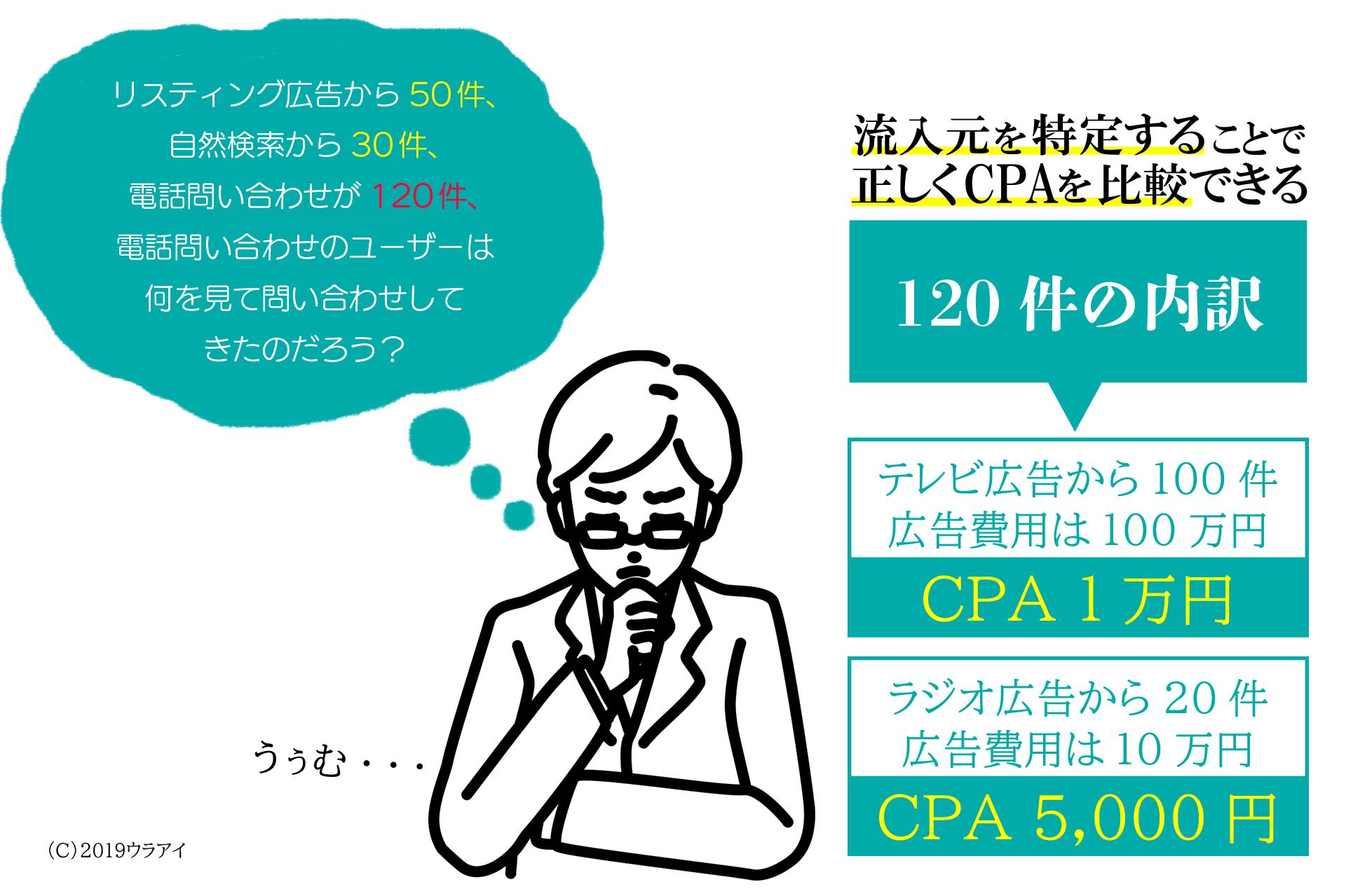CPAを正しく把握