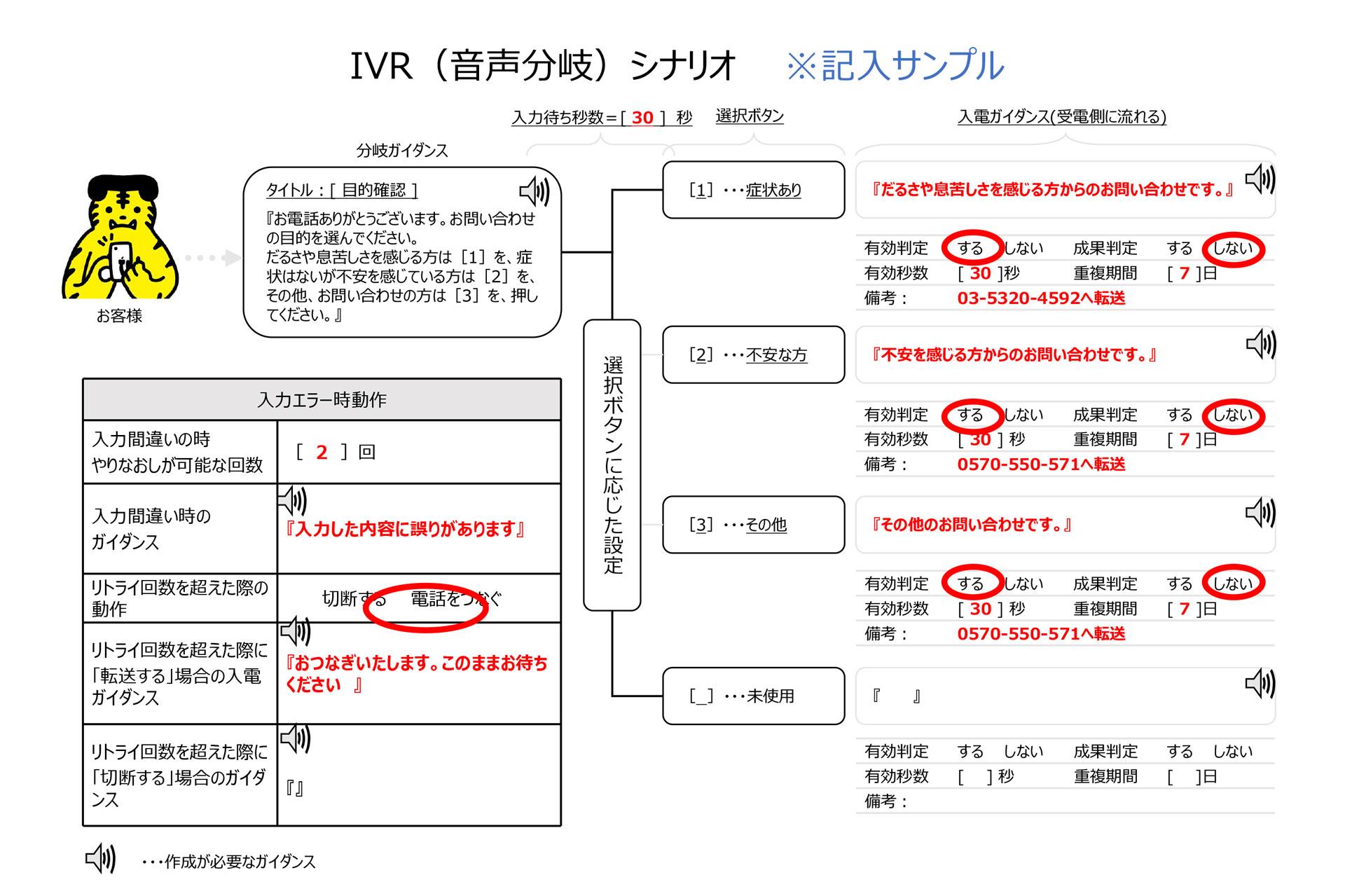 IVR記入例