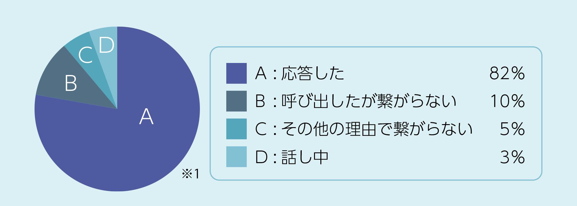 グラフ応答率